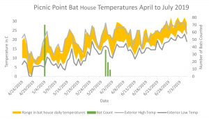 Picnic Point Bat Temperatures April to July 2019